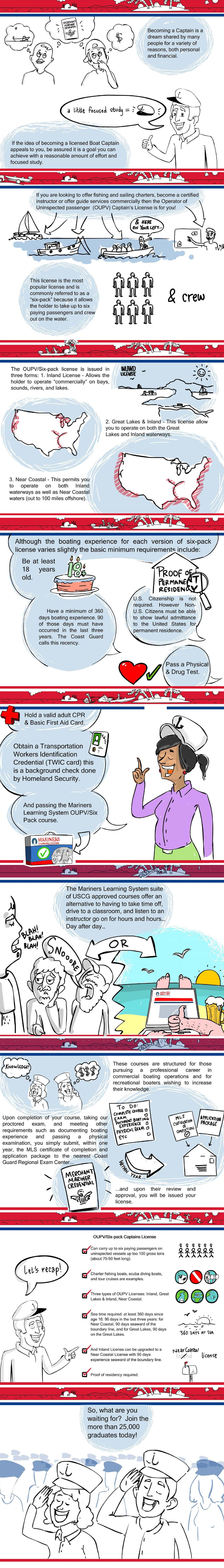 Infographic: One-Minute Guide to Getting Your OUPV License